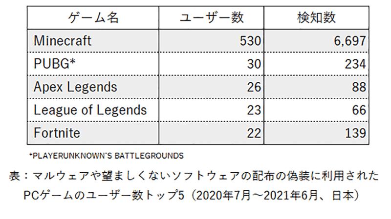 偽装に使用されたPCゲーム トップ5(日本)