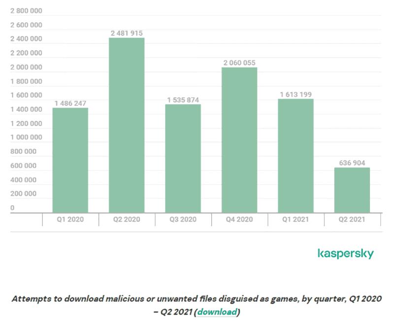PCゲームにおける脅威の検知数(世界での四半期ごとの合計)