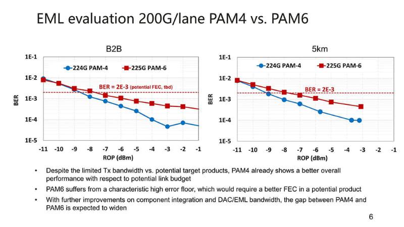 PAM6を利用するためには、もう少し効率のいいFECが必要、とされる