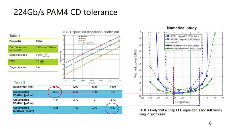 """要するに、利用光源の波長のずれに起因する特性の変化だ。ここまでの出典は""""<a href=""""https://www.ieee802.org/3/B400G/public/21_05/kuschnerov_b400g_01_210503.pdf"""" class=""""strong bn"""" target=""""_blank"""">Technical feasibility of 200G/lane optical</a>"""""""