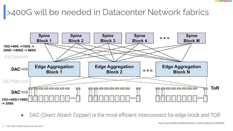 要するに、Googleのデータセンターでは、すでに少なからぬ割合でDACを使っているという話であろう