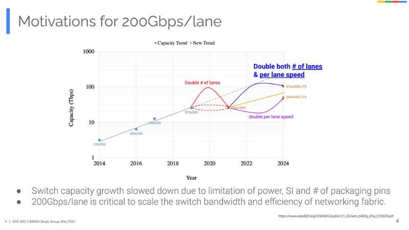 """「100GBASE-KR1/CR1」は「<a href=""""https://www.ieee802.org/3/ck/"""" class=""""strong bn"""" target=""""_blank"""">IEEE P802.3ck</a>」において策定作業中で、現在Draft 2.2。標準化完了は2022年7月の予定である。ということで、ややトレンドとしても間に合わない"""