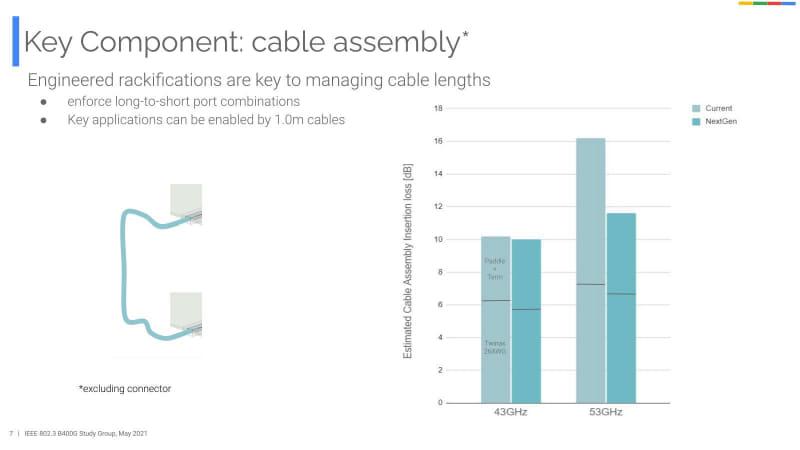 ケーブルは、配線長を1mに限った上で、特に次世代ケーブルでは53GHzにおける損失を4dB以上減らすとしている(具体的にどうするのかは不明)