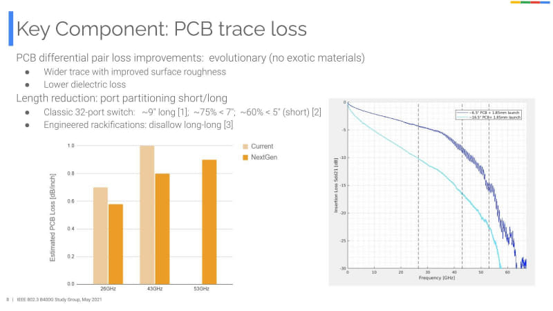 PCB(プリント基板上の配線)に関しても、特に53GHzでの損失を、現在の43GHzより減らすとする