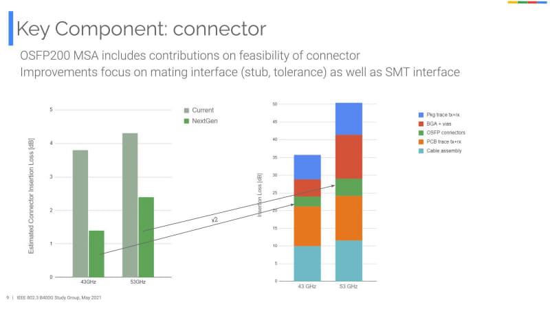 コネクタは43GHz/53GHzともに、現行製品より2dBずつ減らすとする。コネクタはケーブルの両端に付くので、トータルで4dBの損失を削減できるとしている