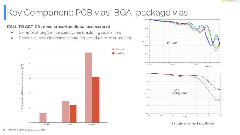 PCB viasはプリント基板で別の配線を跨ぐときなどに利用される。BGA, package viasはLSIそのものや内蔵モジュールなどの損失。こちらは53GHzで3dB近く減らすとしている