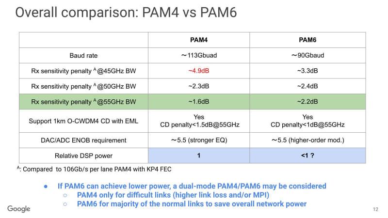 """3月のミーティングでは、""""もしPAM6が消費電力を低く抑えられれば、PAM4とPAM6の使い分けも可能""""とされていた"""