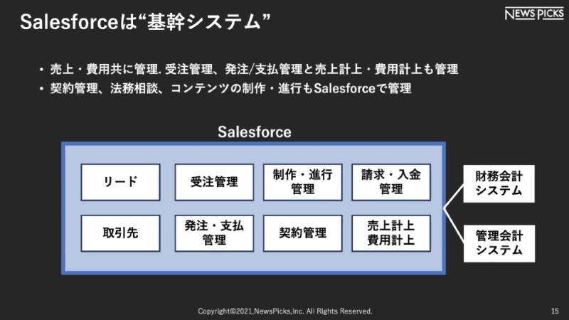 Salesforceはニューズピックスにとって基幹システム