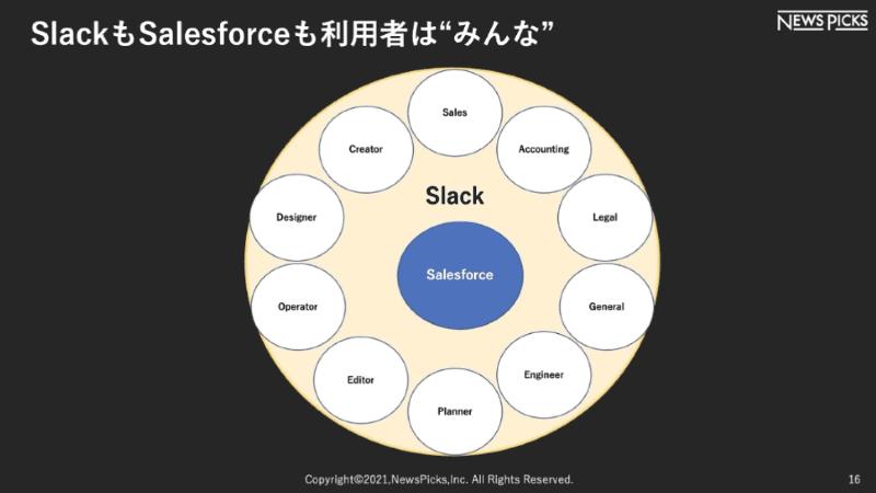 "「SlackもSalesforceも利用者は""みんな""」の概念図。営業、法務、エンジニア、編集、デザイナーなど全ての部署がSlackとSalesforceを利用している"
