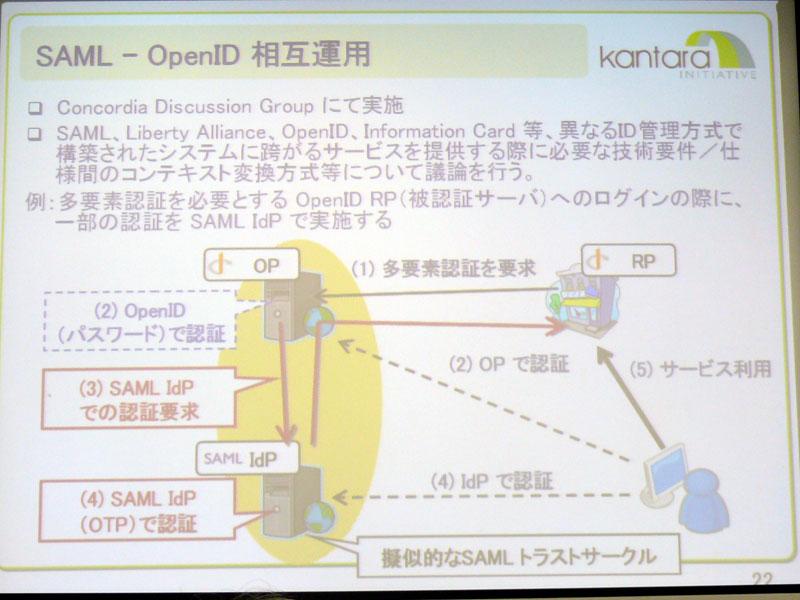 SAMLとOpenIDの相互運用