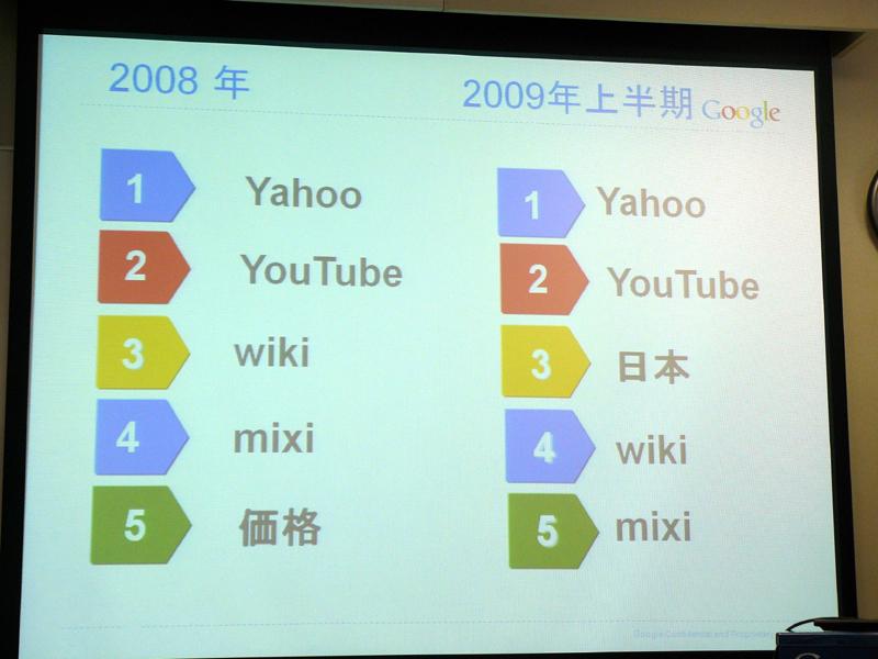 Web検索キーワード総合ランキング