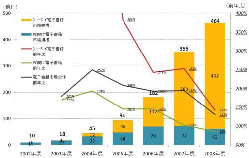 電子書籍の市場規模の推移