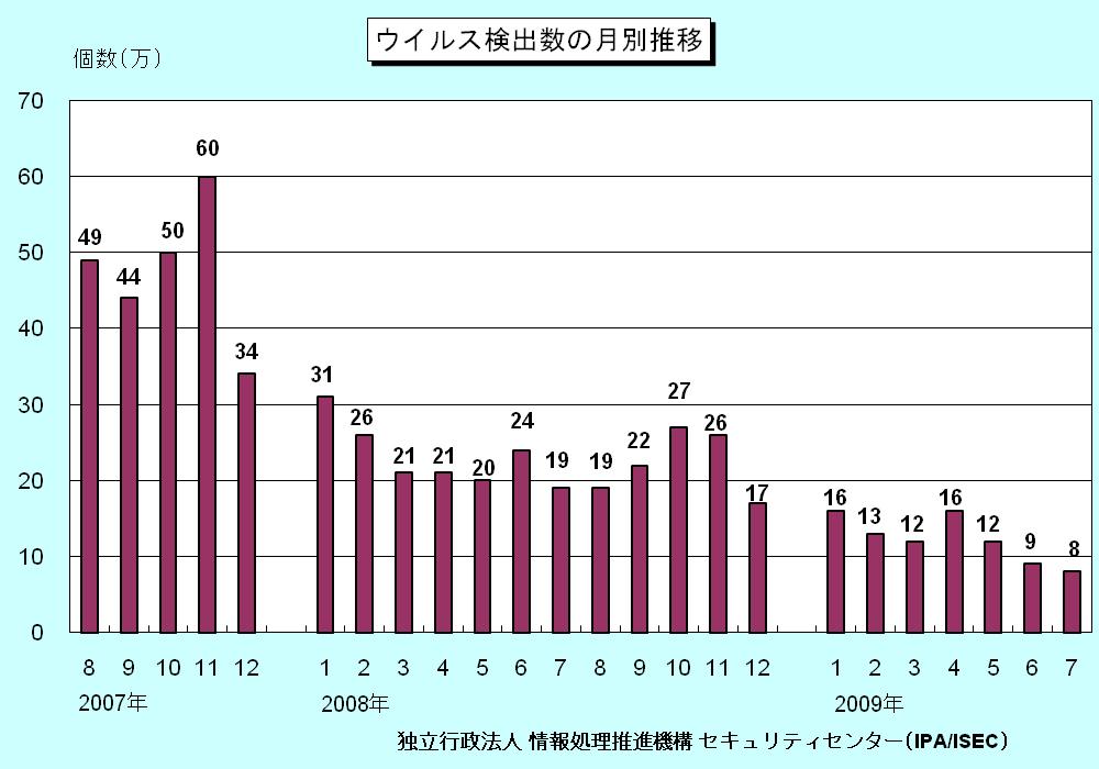 ウイルス検出数の月別推移