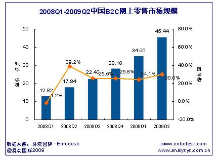 2008第1四半期から2009年第2四半期までのB2C市場規模(単位:億元)