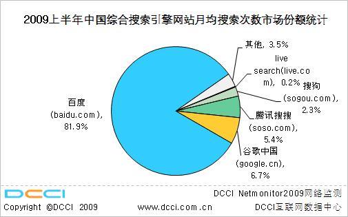 2009年上半期中国検索サイト検索数別シェア