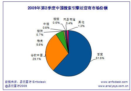 2009年第2四半期中国検索サイト市場シェア