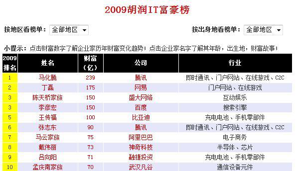 「胡潤百富」が発表した2009年IT長者ランキング