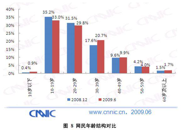 2009年上半期の段階でのインターネット利用者年齢別比率(CNNIC調査)