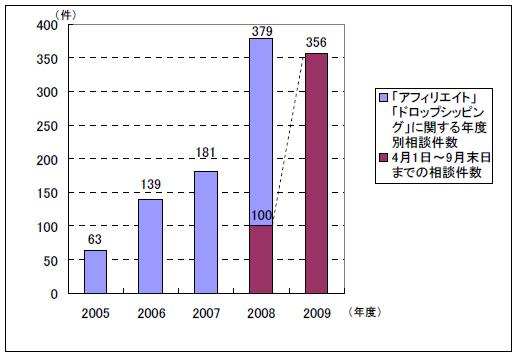年度別相談件数の推移(国民生活センターの発表資料より)