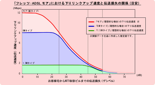 "<font size=""2"" color=""#33357f"">NTT東日本が発表した「フレッツ・ADSL モアにおける下りリンクアップ速度と伝送損失の関係」のグラフ。フレッツ・ADSL モアでは全体的に速度アップが確認できる</font>"