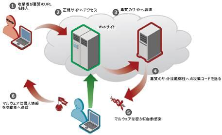 いわゆる「Gumblar」の攻撃では、攻撃者が用意したWebサイトにユーザーを誘導し、マルウェアをダウンロードさせる