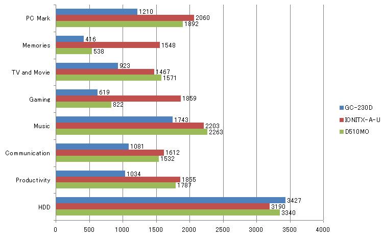 グラフ1:OSにはWindows 7 Ultimate 32bit版を使用