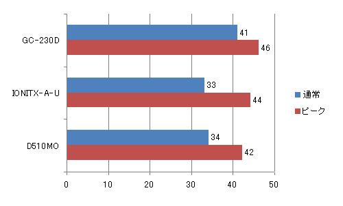 グラフ2:起動後数分経過後とPCMarkVantage計測中の最高値をワットチェッカーで計測。OSは「Windows 7 Ultimate 32bit」を使用。「IONITX-A-U」はACアダプタ仕様のため、電源はほかと異なる