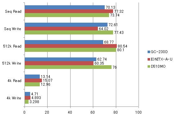 グラフ3:OSにはWindows Home Serverを、クライアントには「ThinkPad X200(Core2Duo P8400/RAM4GB/X25-M/Windows 7 Ultimate 64bit)」を使用