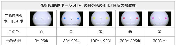 目の色の変化と目安の飛散数
