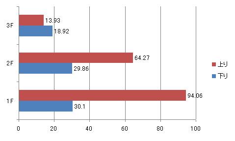 グラフ1:」クライアントは「ThinkPad X200(Core2Duo P8400/RAM4GB/X25-M/Intel WiFi Link5300/Windows 7 Ultimate 64bit)」で、回線にはKDDIの「auひかり(1Gbps)」を使用した