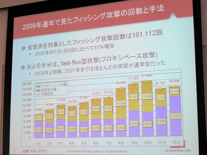 2009年通年で見たフィッシング攻撃の回数と手法