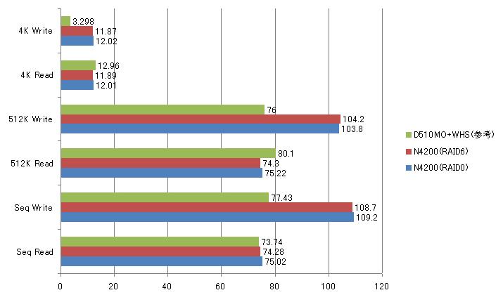クライアント:ThinkPad X200(CPU:Inetl Core 2 Duo P8600(2.4GHz)、チップセット:モバイルインテルGM45 Express、メモリ:ThinkPad純正(PC3-8500 DDR3 SDRAM 2GB×2)、ビデオカード:チップセット内蔵(GMA4500MHD)、HDD:Intel X25-M(Serial ATA 2.5、SSD、80GB)、LAN:Intel 82567LM 1000BASE-T、OS:Windows 7 Ultimate 64bit)<br>比較したWindows Home Server:D510MO+WHS(WD15EADSシングル、オンボード1000BASE-T)<br>※単位MB/s