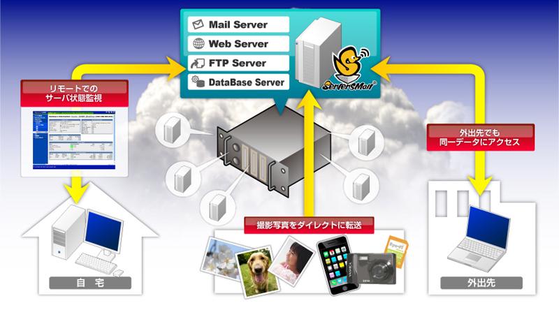 「ServersMan@VPS」のイメージ