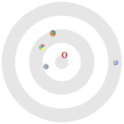 「Sputnik」のテスト結果を図にしたもの。中心に近いほど良好で、失敗の種類が似ているブラウザーが近くにプロットされている(Google Chromiumブログより)