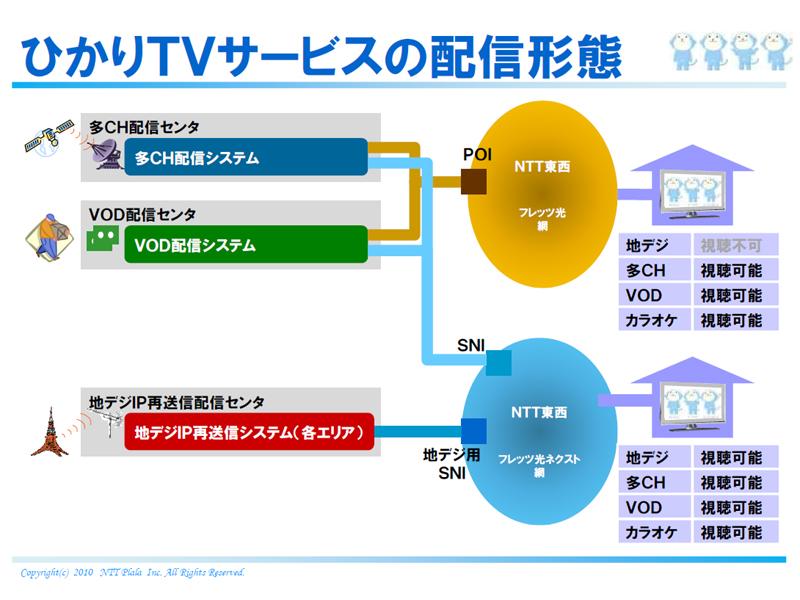 「ひかりTV」サービスの配信形態