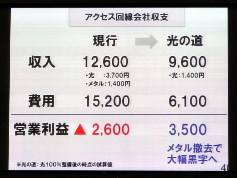 光100%化前・後のアクセス回線事業の収支比較
