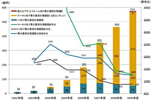 電子書籍の市場規模の推移(2002年度~2009年度)