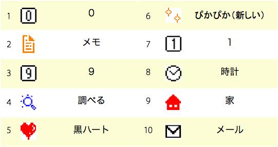 表2 絵文字の出現ランキング。このうち「0」「1」「9」「家」はほとんど機能的用法にのみ使われる。ドコモ向けインデックスからランダムに抽出した8812ページをバイドゥが調査した結果。なお、すべてのモバイルページのうち絵文字を含むページの割合は46.6%、1ページの平均絵文字数は7.6個、同中央値は5個