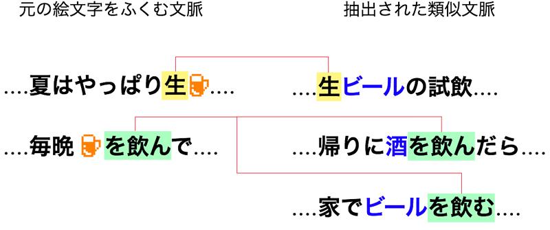図2 <ビールの絵文字>の用例から類似した文脈で使われている単語を集めた結果。ここでは同じ背景色同士が類似した単語。青地が<ビールの絵文字>の意味とできる単語