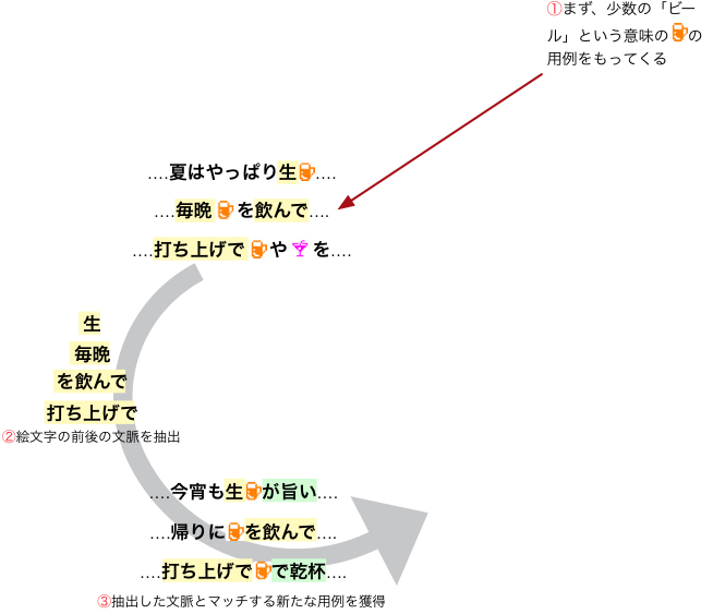 図5 新たに獲得した「ビール」の意味を持つ<ビールの絵文字>の用例