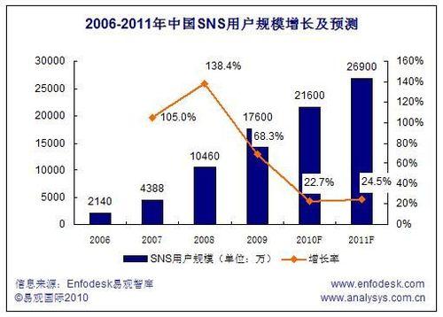 易観国際による中国SNS人口の推移予想