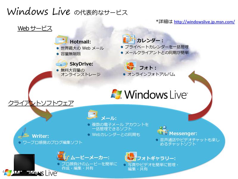 Windows LiveとWindows Live Essentialsの代表的なサービスとソフトウェア
