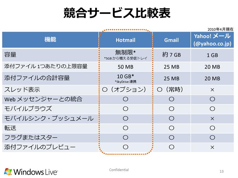 Hotmailの競合サービス比較表。実は、Hotmailにはこれだけのアドバンテージがある