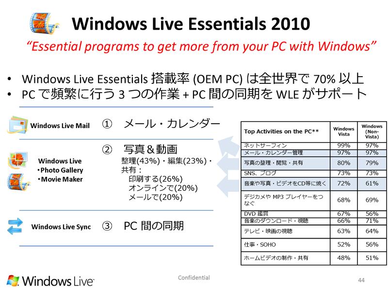 2010年度版のWindows Live Essentialsも、多くのPCにプリインストールされる予定だ
