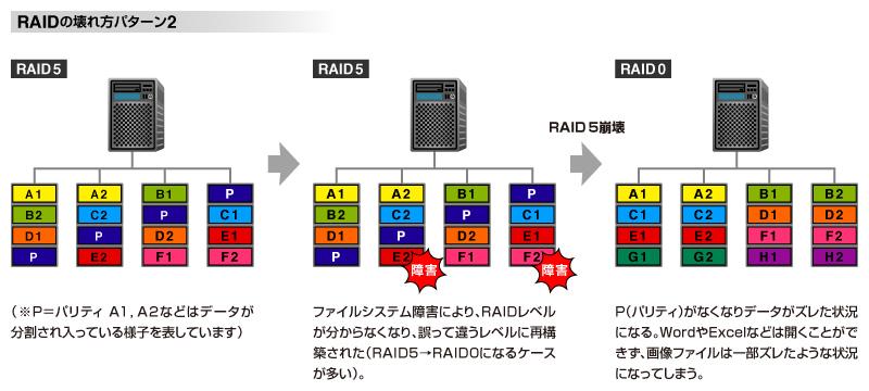 NASの機種によってはRAID5をリビルドしたら、なぜかRAID0としてリビルドされてしまうケースもあるという