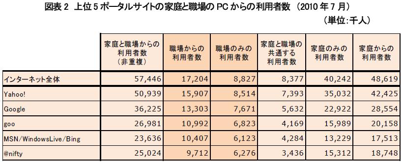 2010年7月における、ポータル上位5サイトの家庭と職場のPCからの利用者数(ネットレイティングスのプレスリリースより)