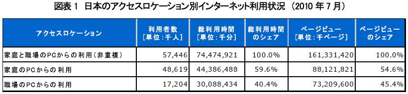 2010年7月における、日本国内の家庭と職場のPCからのインターネット利用状況(ネットレイティングスのプレスリリースより)