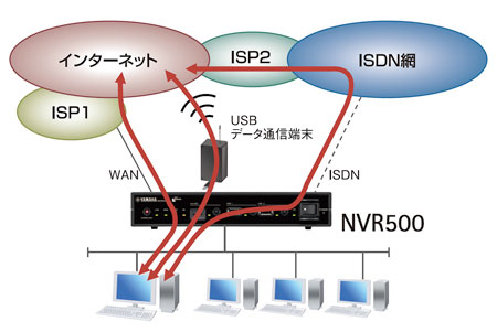 対応回線イメージ