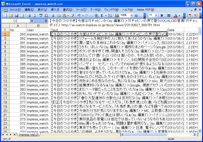 CSVファイルとして保存された「impress_watch」のツイート