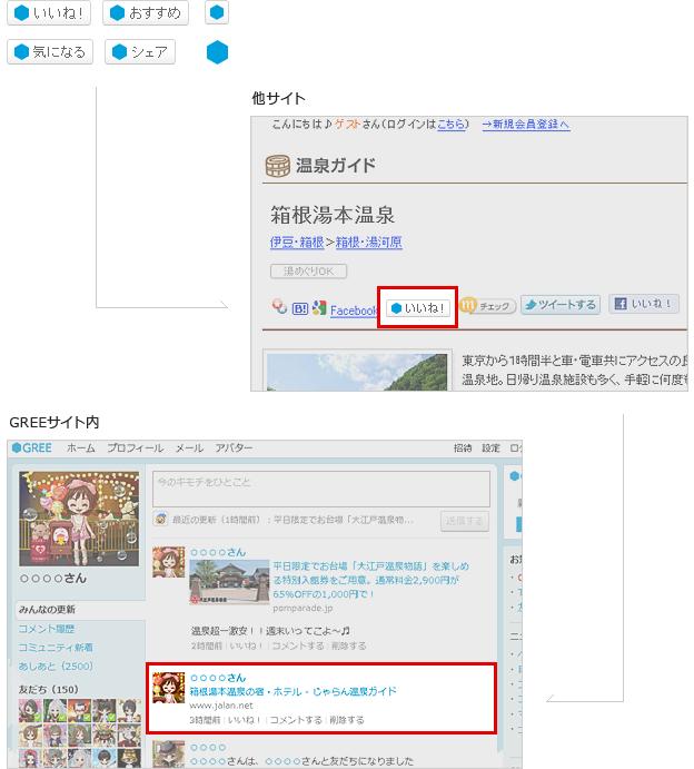 外部のウェブサービスに設置される「Social Feedback」のイメージ